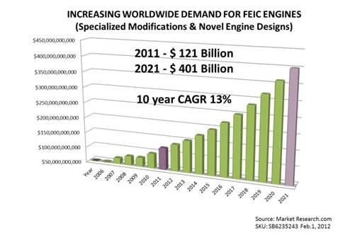 FEICE Market Graph
