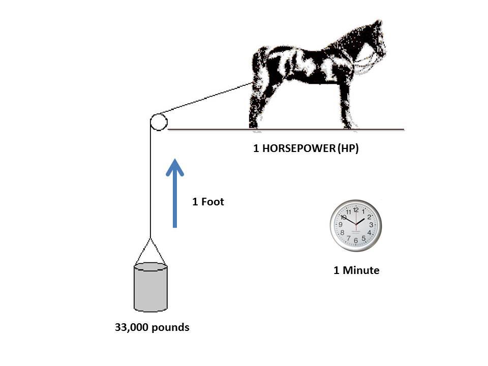 Horsepower Definition