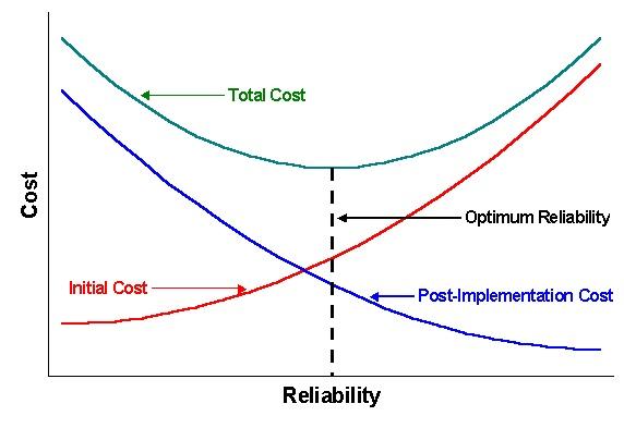 Reliability vs Cost